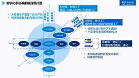 工业互联网数字化中台方案介绍
